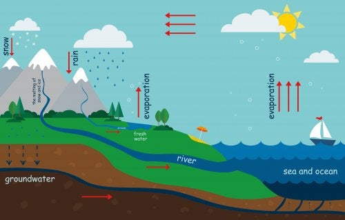 Kuinka selittää veden kiertokulku lapselle?